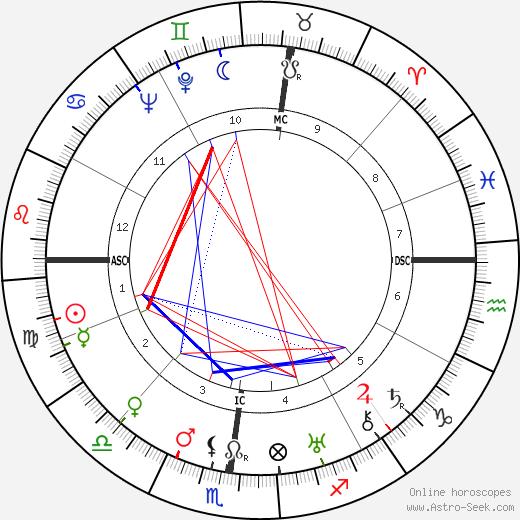 Pierre Bost birth chart, Pierre Bost astro natal horoscope, astrology