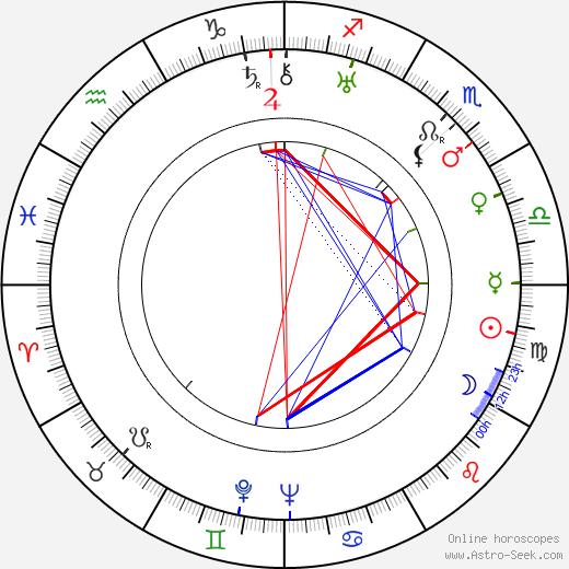 Pierre Thévenard день рождения гороскоп, Pierre Thévenard Натальная карта онлайн