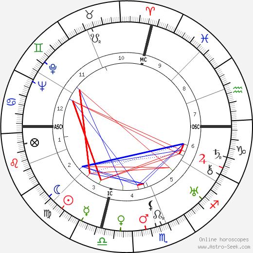 Ramón Serrano Súñer astro natal birth chart, Ramón Serrano Súñer horoscope, astrology