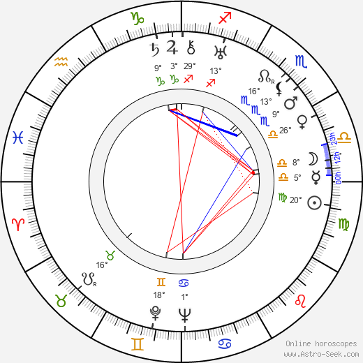 Reino Rauanheimo birth chart, biography, wikipedia 2019, 2020