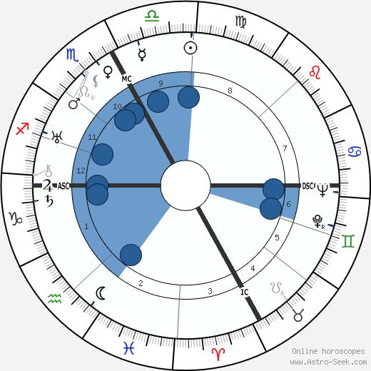 Robert Bresson wikipedia, horoscope, astrology, instagram