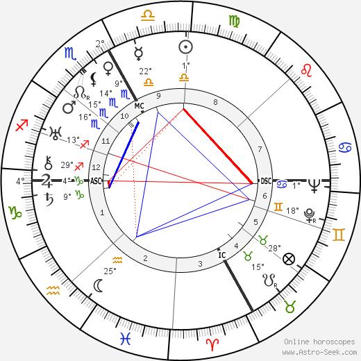 Robert Bresson birth chart, biography, wikipedia 2019, 2020