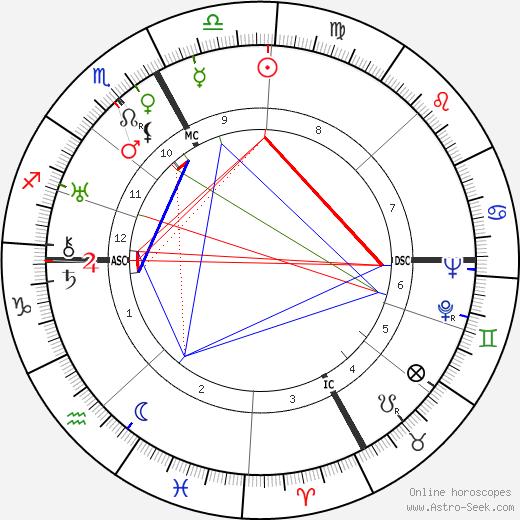Robert Bresson astro natal birth chart, Robert Bresson horoscope, astrology