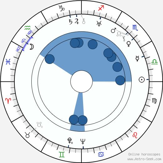 Toivo Lehmus wikipedia, horoscope, astrology, instagram