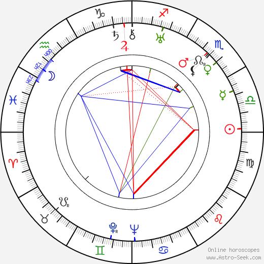 Toivo Lehmus birth chart, Toivo Lehmus astro natal horoscope, astrology