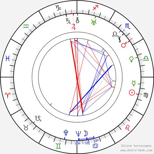 Urho Lahti astro natal birth chart, Urho Lahti horoscope, astrology