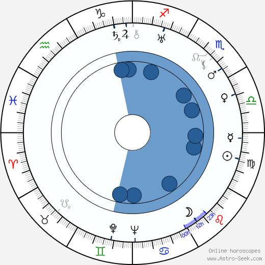 Väinö Hukka wikipedia, horoscope, astrology, instagram
