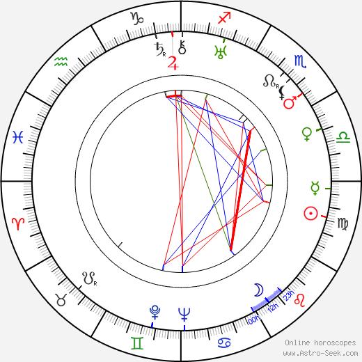 Väinö Hukka tema natale, oroscopo, Väinö Hukka oroscopi gratuiti, astrologia