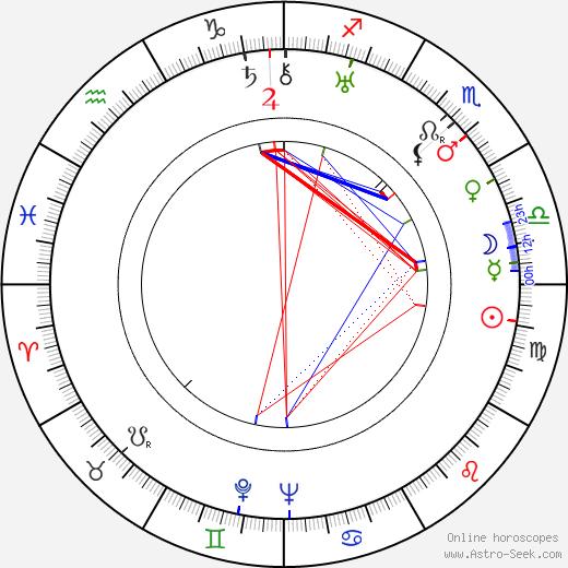 Waldemar Leitgeb astro natal birth chart, Waldemar Leitgeb horoscope, astrology