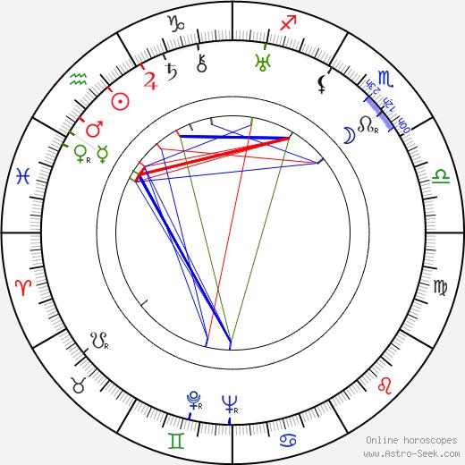 Алексей Николаевич Грибов Aleksei Gribov день рождения гороскоп, Aleksei Gribov Натальная карта онлайн