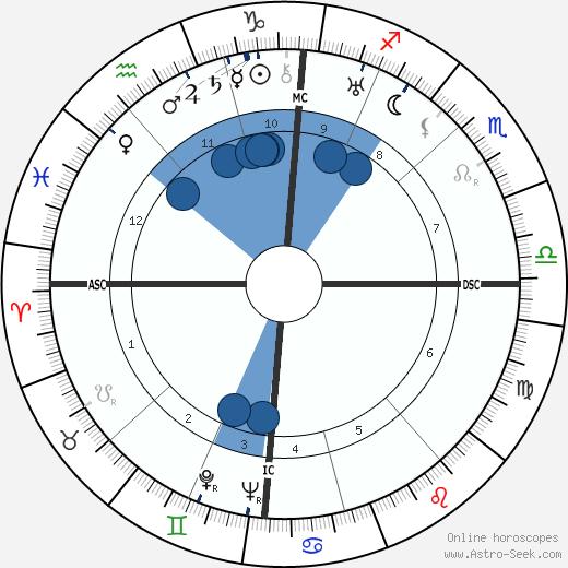 Alfons Rosenberg wikipedia, horoscope, astrology, instagram