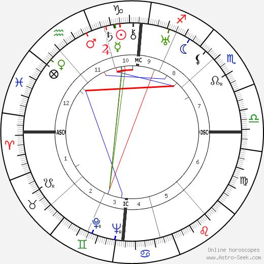 Alfons Rosenberg tema natale, oroscopo, Alfons Rosenberg oroscopi gratuiti, astrologia