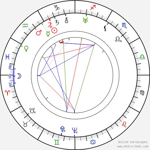 Alina Halska birth chart, Alina Halska astro natal horoscope, astrology