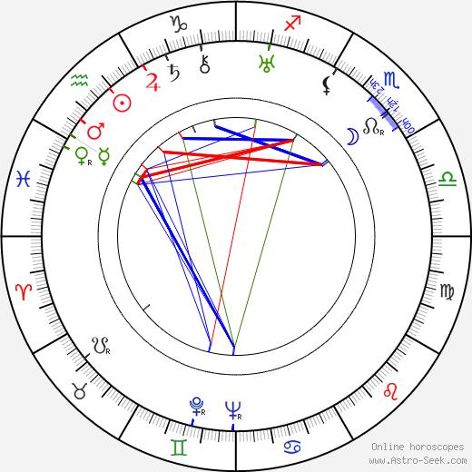 Alva Myrdal tema natale, oroscopo, Alva Myrdal oroscopi gratuiti, astrologia