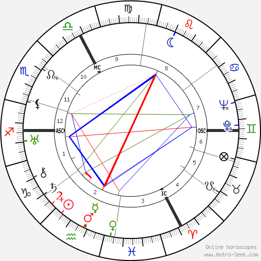 Andre Beaufre tema natale, oroscopo, Andre Beaufre oroscopi gratuiti, astrologia
