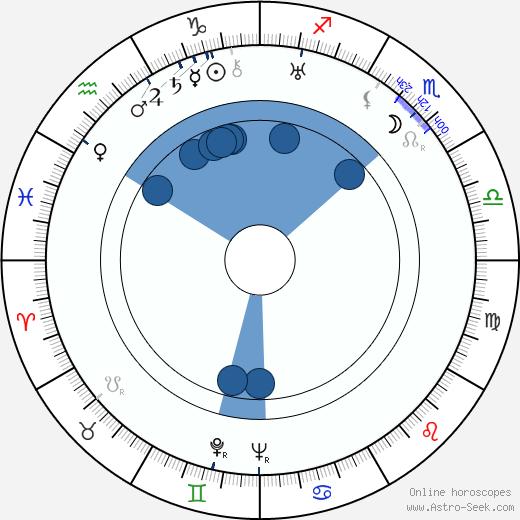 Edmond Trachta wikipedia, horoscope, astrology, instagram