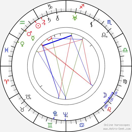 Herbert Rimpl tema natale, oroscopo, Herbert Rimpl oroscopi gratuiti, astrologia