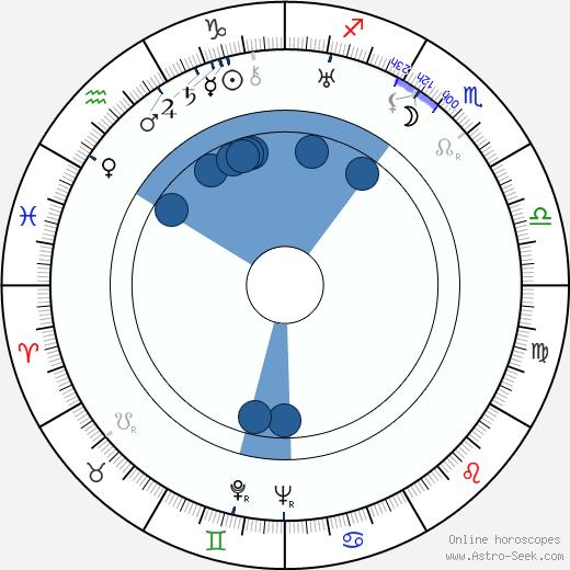Irén Sitkey wikipedia, horoscope, astrology, instagram