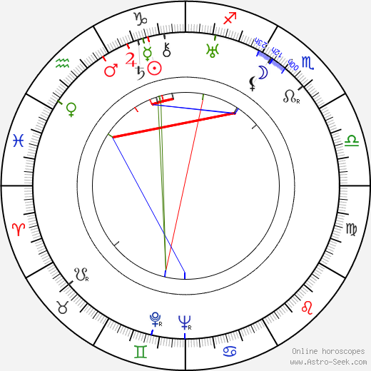 Irén Sitkey astro natal birth chart, Irén Sitkey horoscope, astrology