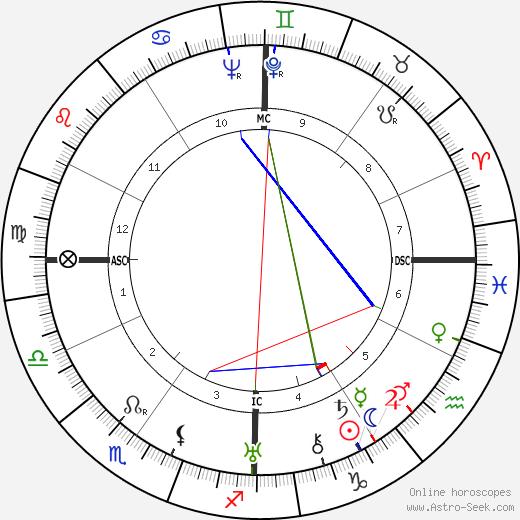 Josemaría Escrivá de Balaguer tema natale, oroscopo, Josemaría Escrivá de Balaguer oroscopi gratuiti, astrologia