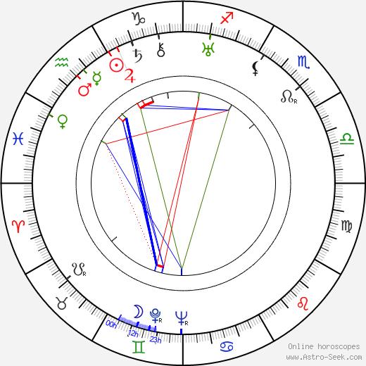 Леон Эймс Leon Ames день рождения гороскоп, Leon Ames Натальная карта онлайн