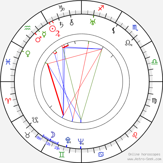Marjorie Daw birth chart, Marjorie Daw astro natal horoscope, astrology