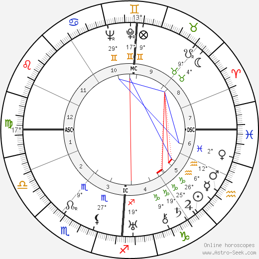 Martin Harlinghausen birth chart, biography, wikipedia 2018, 2019