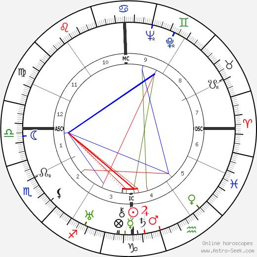 Mary Stothart tema natale, oroscopo, Mary Stothart oroscopi gratuiti, astrologia