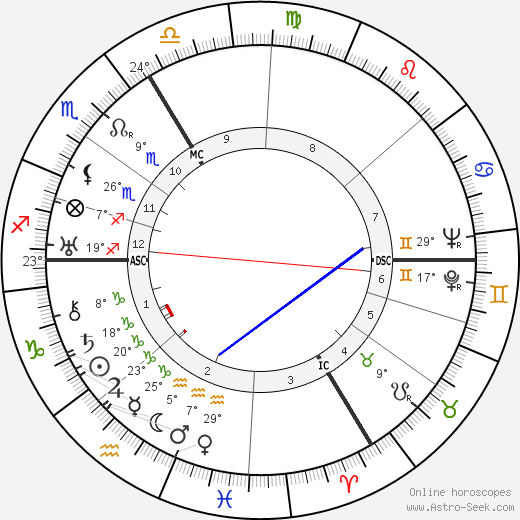Maurice Durufle birth chart, biography, wikipedia 2018, 2019
