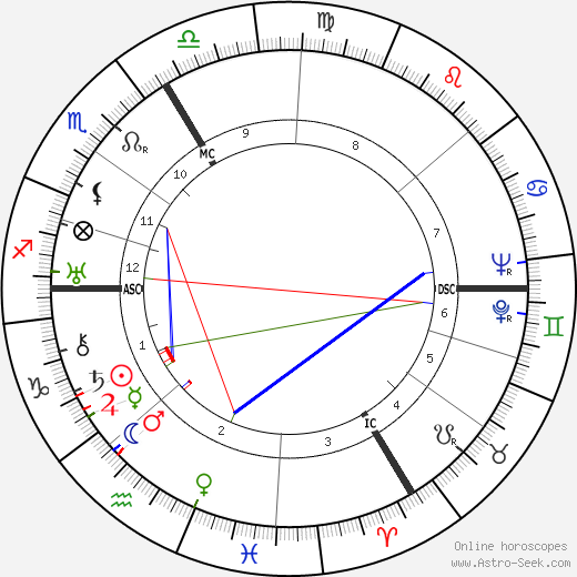 Maurice Durufle astro natal birth chart, Maurice Durufle horoscope, astrology