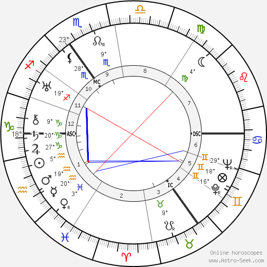 Menno Ter Braak birth chart, biography, wikipedia 2019, 2020