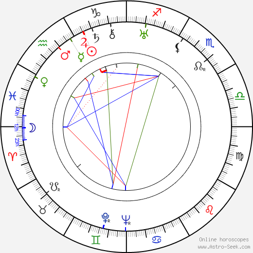 Nazim Hikmet Ran tema natale, oroscopo, Nazim Hikmet Ran oroscopi gratuiti, astrologia