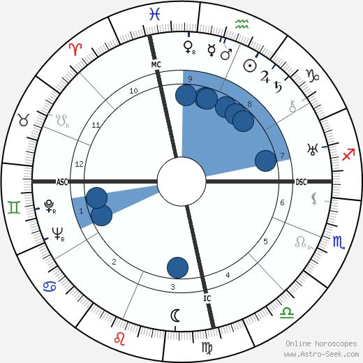 Norma Hadsden wikipedia, horoscope, astrology, instagram