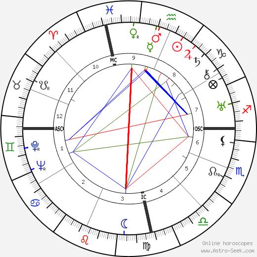 Norma Hadsden tema natale, oroscopo, Norma Hadsden oroscopi gratuiti, astrologia