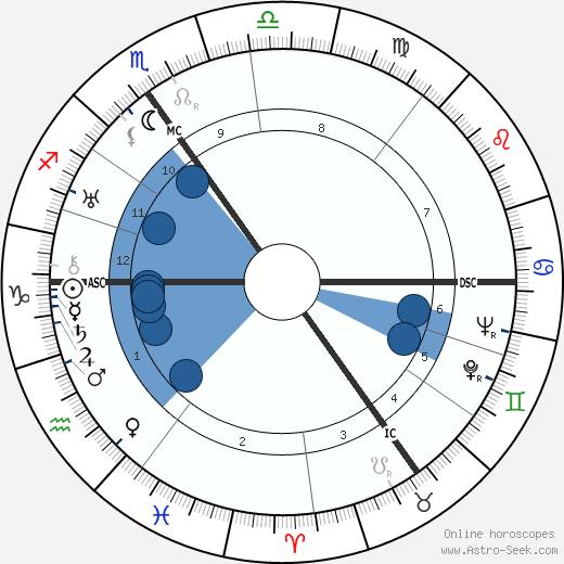 Pierre Palla wikipedia, horoscope, astrology, instagram