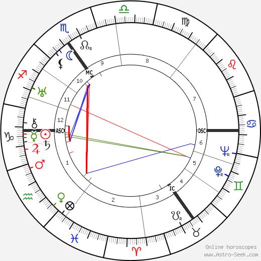 Pierre Palla tema natale, oroscopo, Pierre Palla oroscopi gratuiti, astrologia