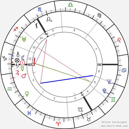 Рудольф Бинг Rudolph Bing день рождения гороскоп, Rudolph Bing Натальная карта онлайн