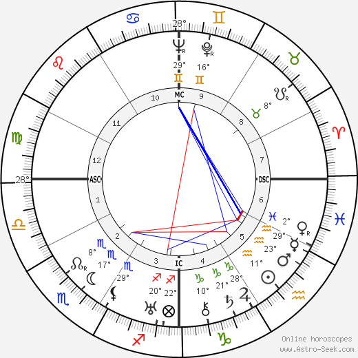 Tallulah Bankhead birth chart, biography, wikipedia 2019, 2020