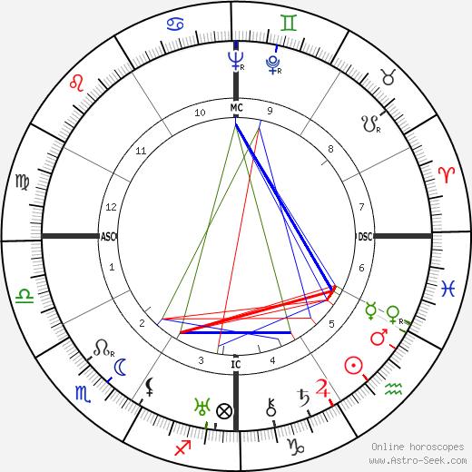 Таллула Бэнкхед Tallulah Bankhead день рождения гороскоп, Tallulah Bankhead Натальная карта онлайн