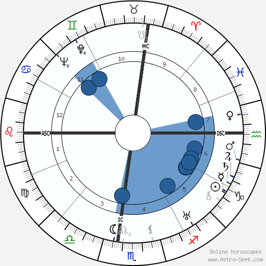 Umberto Barbaro wikipedia, horoscope, astrology, instagram