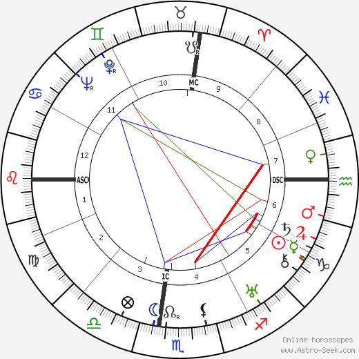 Umberto Barbaro tema natale, oroscopo, Umberto Barbaro oroscopi gratuiti, astrologia