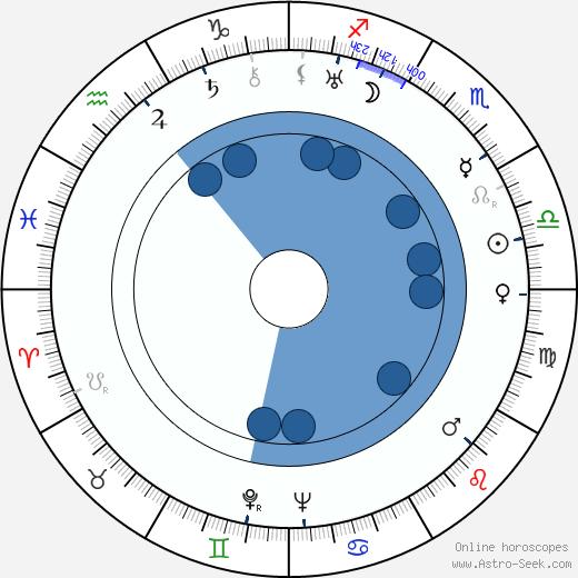 Björn Soldan wikipedia, horoscope, astrology, instagram