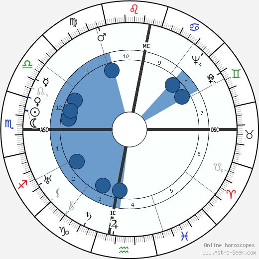 Carlos Andrade wikipedia, horoscope, astrology, instagram