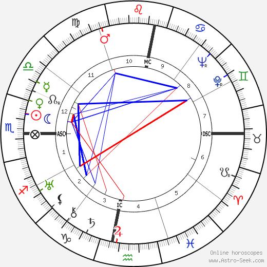 Carlos Andrade tema natale, oroscopo, Carlos Andrade oroscopi gratuiti, astrologia