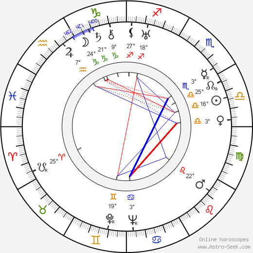 Charles Lloyd Pack birth chart, biography, wikipedia 2019, 2020