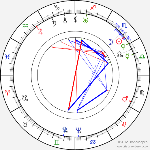 Eduard Franz astro natal birth chart, Eduard Franz horoscope, astrology