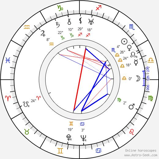 Elsa Lanchester birth chart, biography, wikipedia 2019, 2020