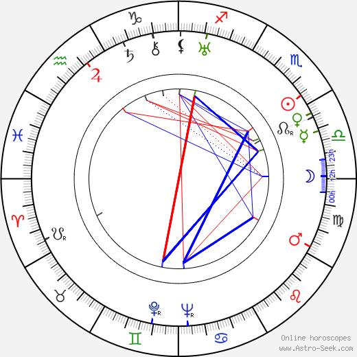Elsa Lanchester astro natal birth chart, Elsa Lanchester horoscope, astrology