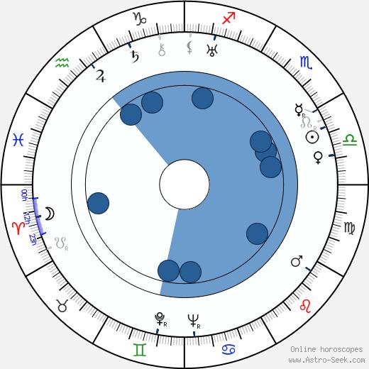 Francesco De Robertis wikipedia, horoscope, astrology, instagram