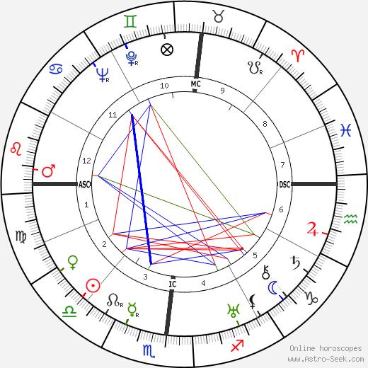 Francesco Jovine день рождения гороскоп, Francesco Jovine Натальная карта онлайн